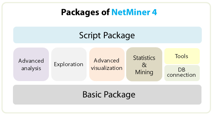 packages of NetMiner
